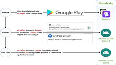 Bitdefender reveals Mandrake spyware targeting Australian Android users